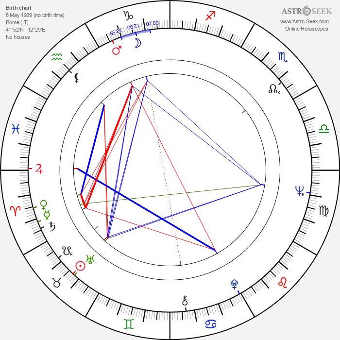 Maurizio Ponzi - Astrology Natal Birth Chart