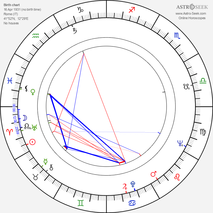 Maurizio Pradeaux - Astrology Natal Birth Chart