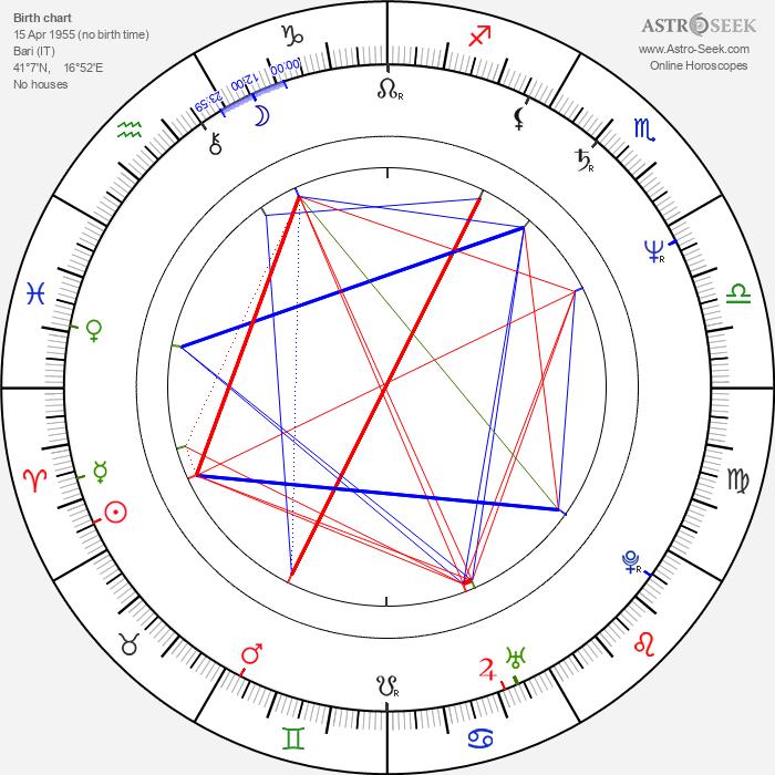 Maurizio Sciarra - Astrology Natal Birth Chart