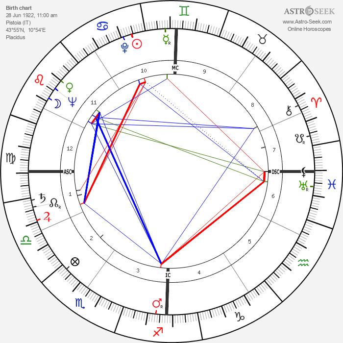Mauro Bolognini - Astrology Natal Birth Chart