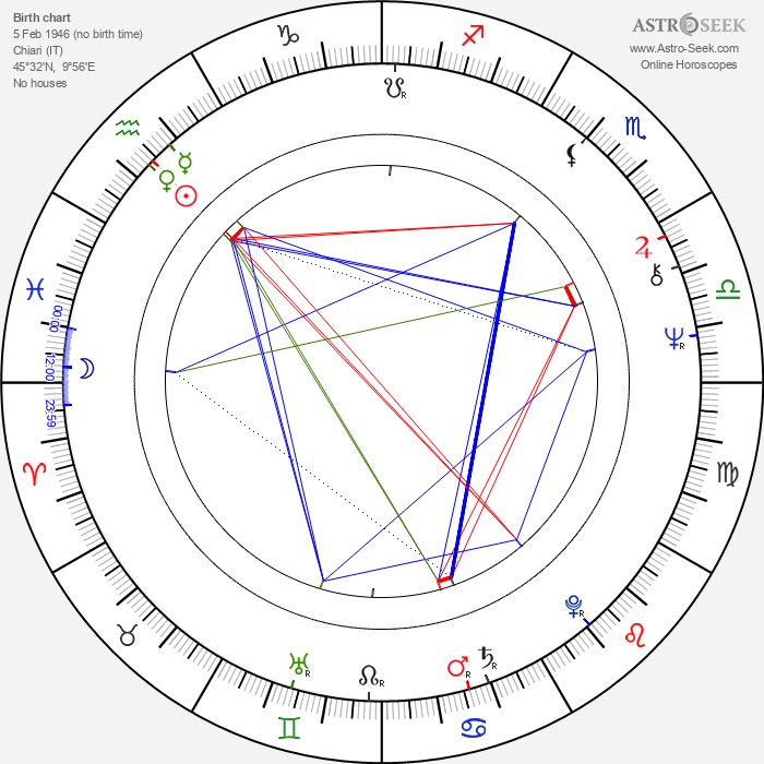 Mauro Pagani - Astrology Natal Birth Chart