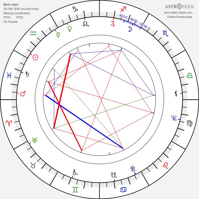 Mauro Severino - Astrology Natal Birth Chart