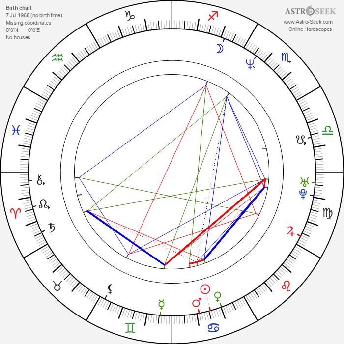 Mauro Urquijo - Astrology Natal Birth Chart