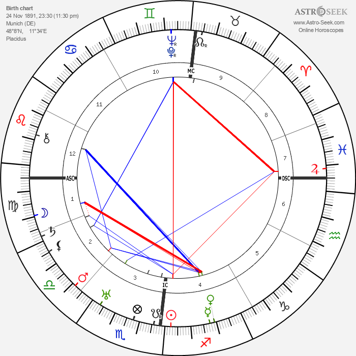 Max Amann - Astrology Natal Birth Chart