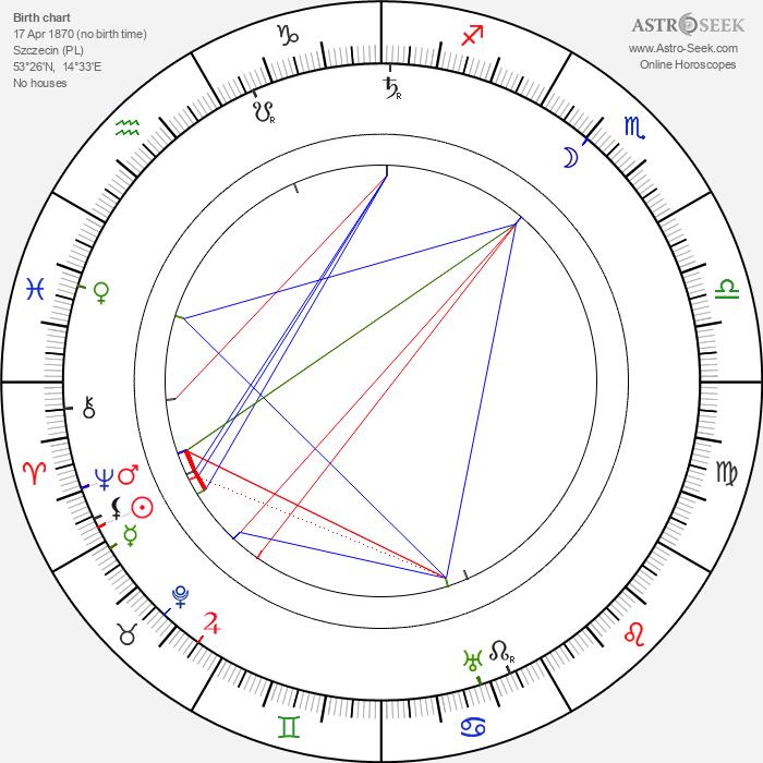 Max Berg - Astrology Natal Birth Chart