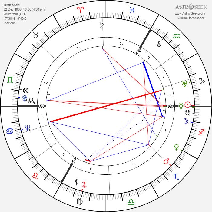 Max Bill - Astrology Natal Birth Chart