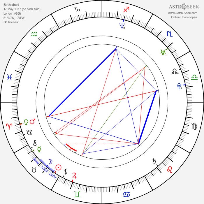 Max Bird-Ridnell - Astrology Natal Birth Chart