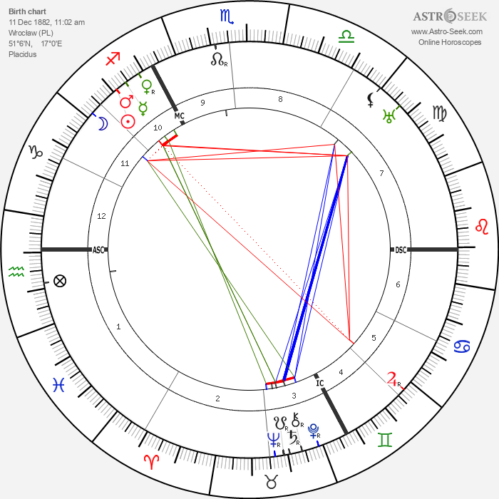 Max Born - Astrology Natal Birth Chart