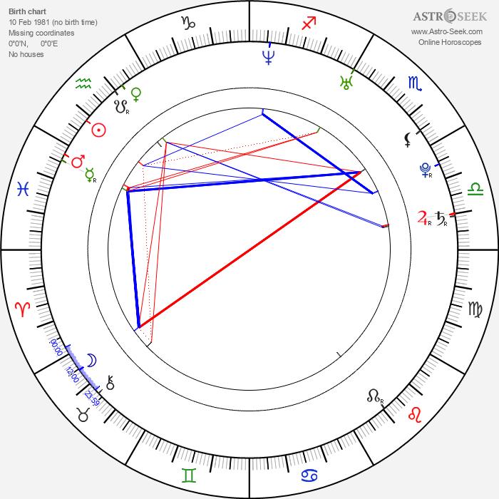Max Brown - Astrology Natal Birth Chart