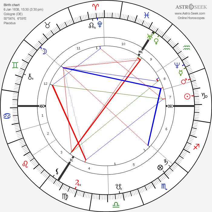 Max Bruch - Astrology Natal Birth Chart