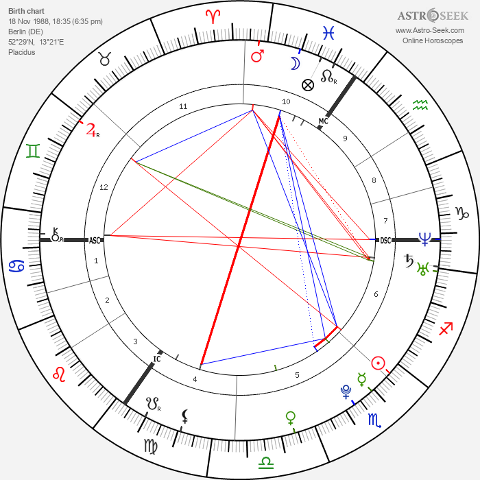 Max Buskohl - Astrology Natal Birth Chart