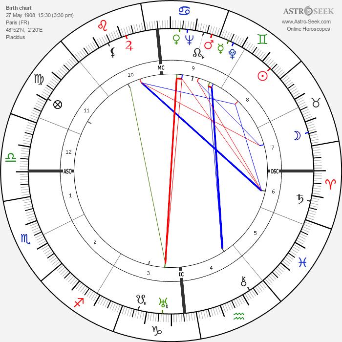 Max Dalban - Astrology Natal Birth Chart