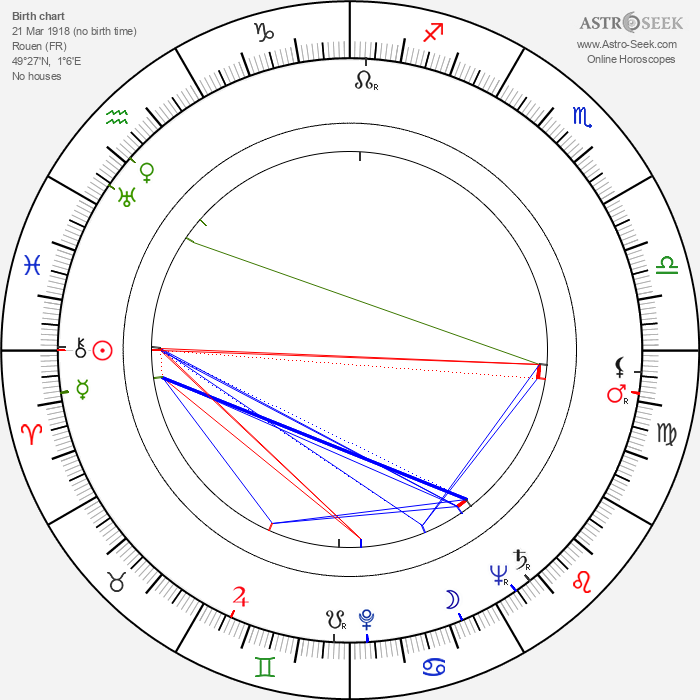 Max Desrau - Astrology Natal Birth Chart