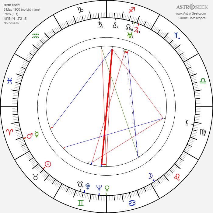 Max Elloy - Astrology Natal Birth Chart