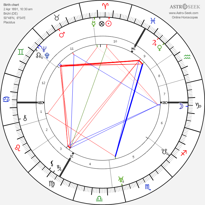 Max Ernst - Astrology Natal Birth Chart