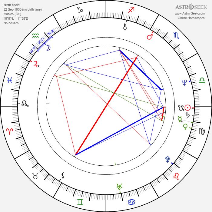 Max Färberböck - Astrology Natal Birth Chart