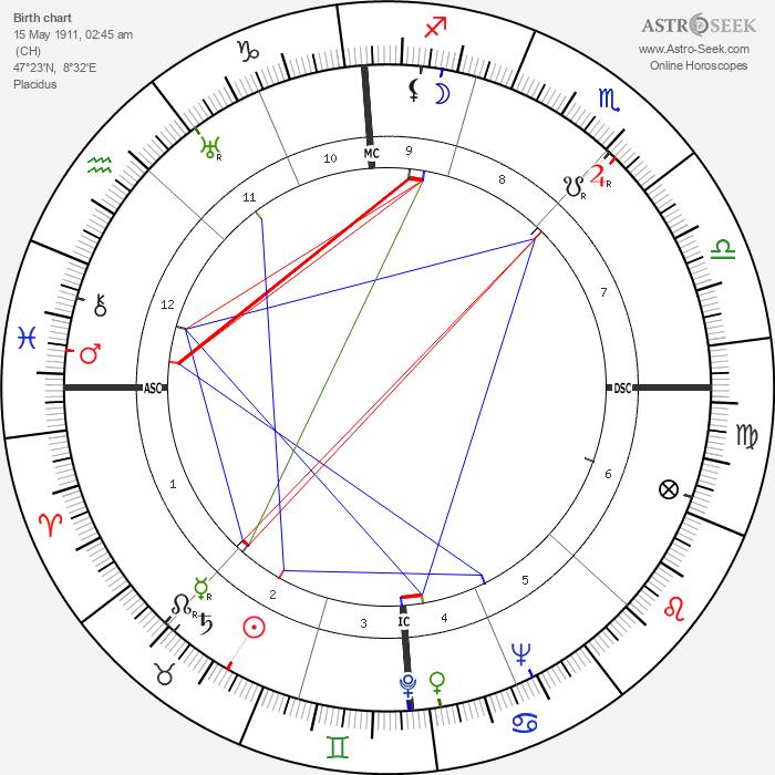 Max Frisch - Astrology Natal Birth Chart