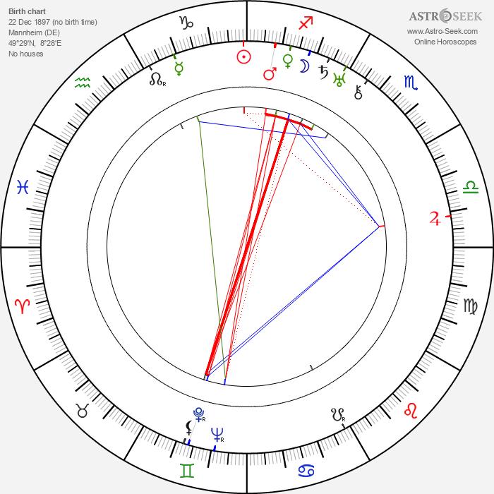 Max Hansen - Astrology Natal Birth Chart
