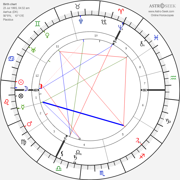 Max Heindel - Astrology Natal Birth Chart