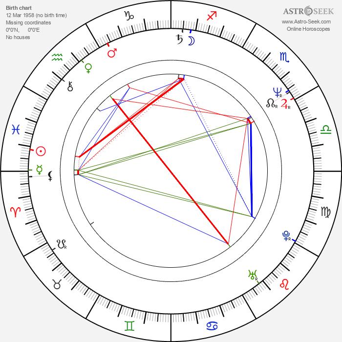 Max Herbrechter - Astrology Natal Birth Chart