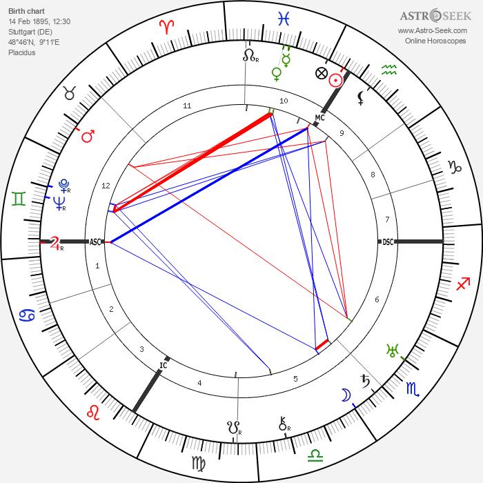 Max Horkheimer - Astrology Natal Birth Chart