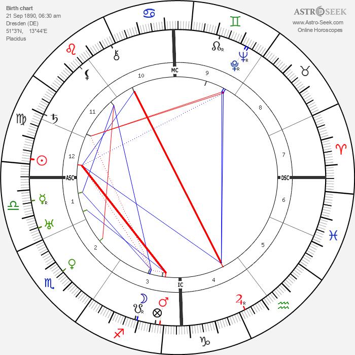 Max Immelmann - Astrology Natal Birth Chart