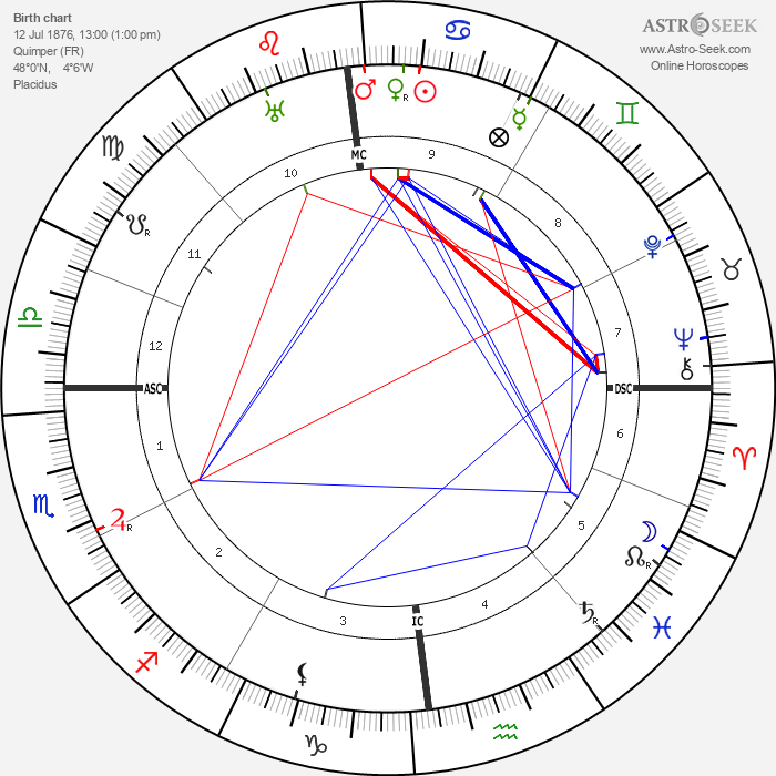 Max Jacob - Astrology Natal Birth Chart
