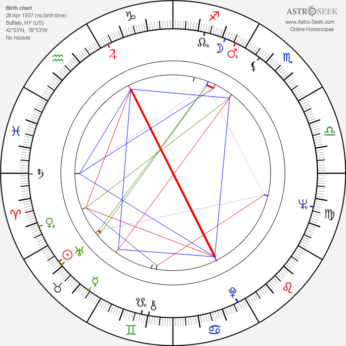 Max Jacobs - Astrology Natal Birth Chart