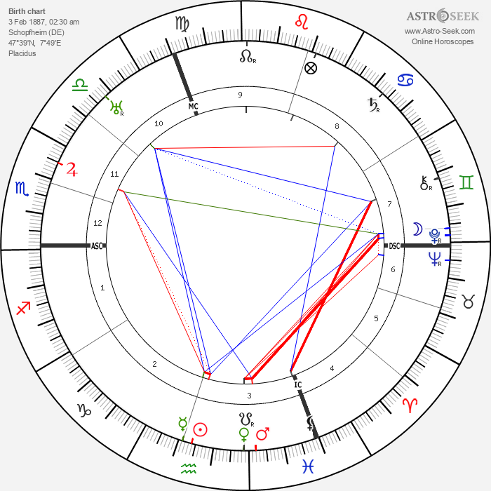 Max Josef Metzger - Astrology Natal Birth Chart