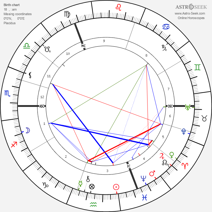 Max Klinger - Astrology Natal Birth Chart