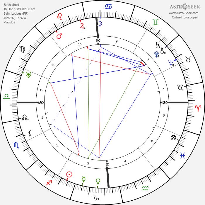 Max Linder - Astrology Natal Birth Chart