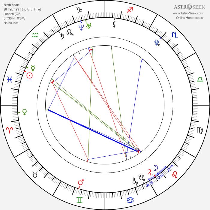 Max Lloyd-Jones - Astrology Natal Birth Chart