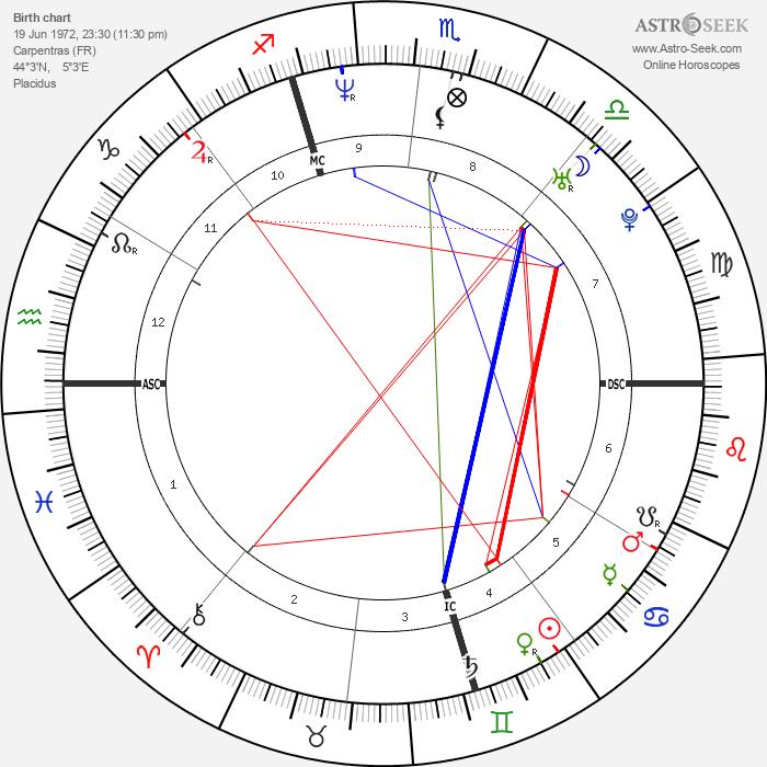 Max Louarn - Astrology Natal Birth Chart