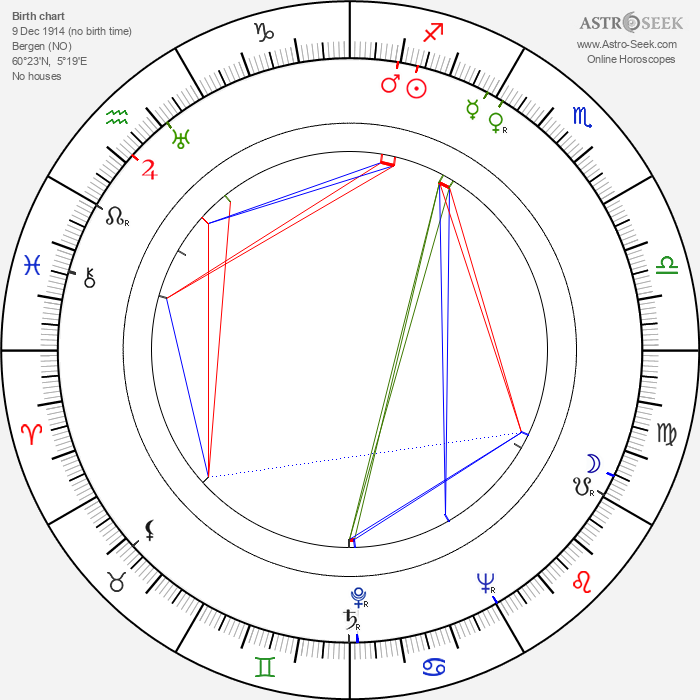 Max Manus - Astrology Natal Birth Chart