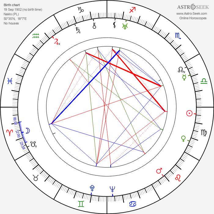 Max Nosseck - Astrology Natal Birth Chart