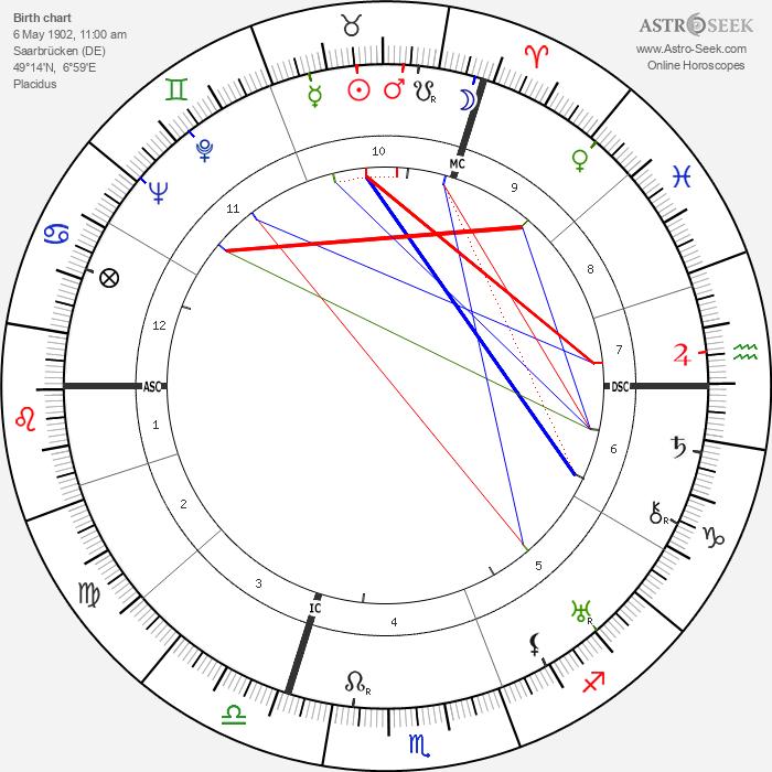 Max Ophüls - Astrology Natal Birth Chart
