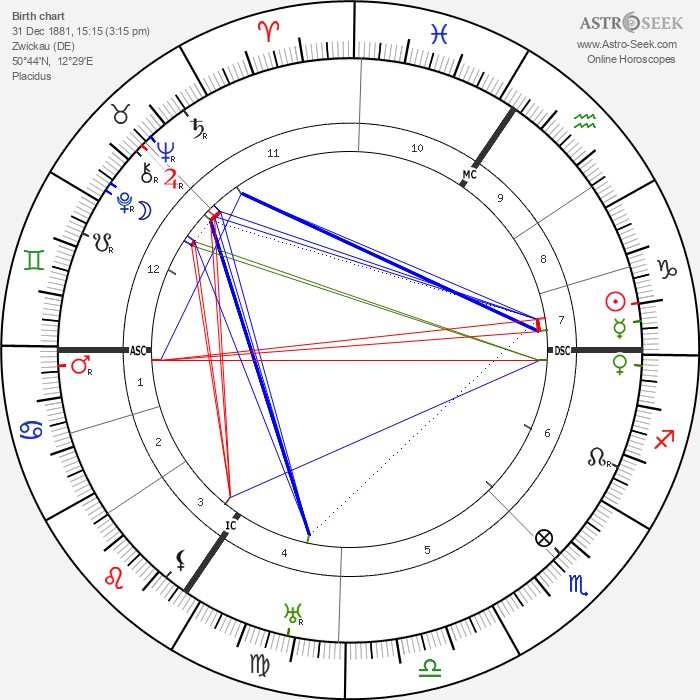 Max Pechstein - Astrology Natal Birth Chart