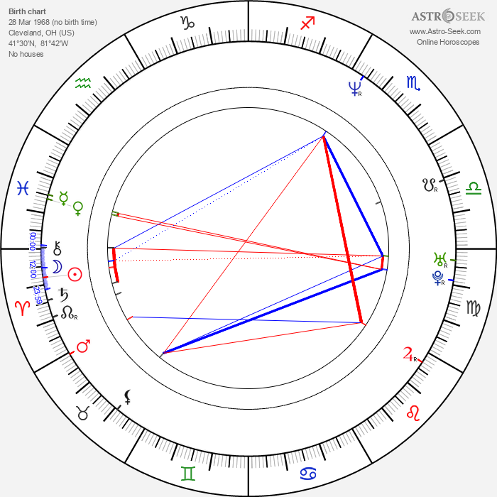 Max Perlich - Astrology Natal Birth Chart