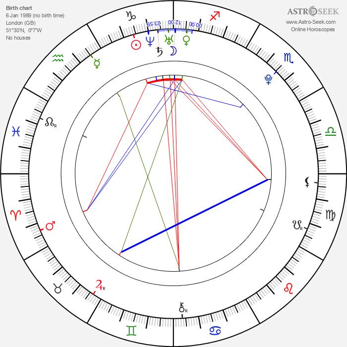 Max Pirkis - Astrology Natal Birth Chart