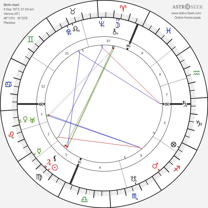 Max Reinhardt - Astrology Natal Birth Chart