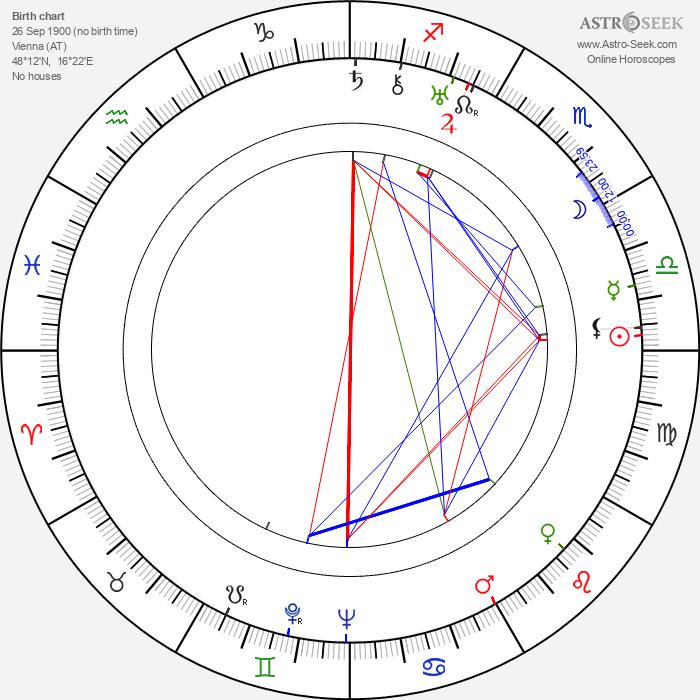 Max Schipper - Astrology Natal Birth Chart