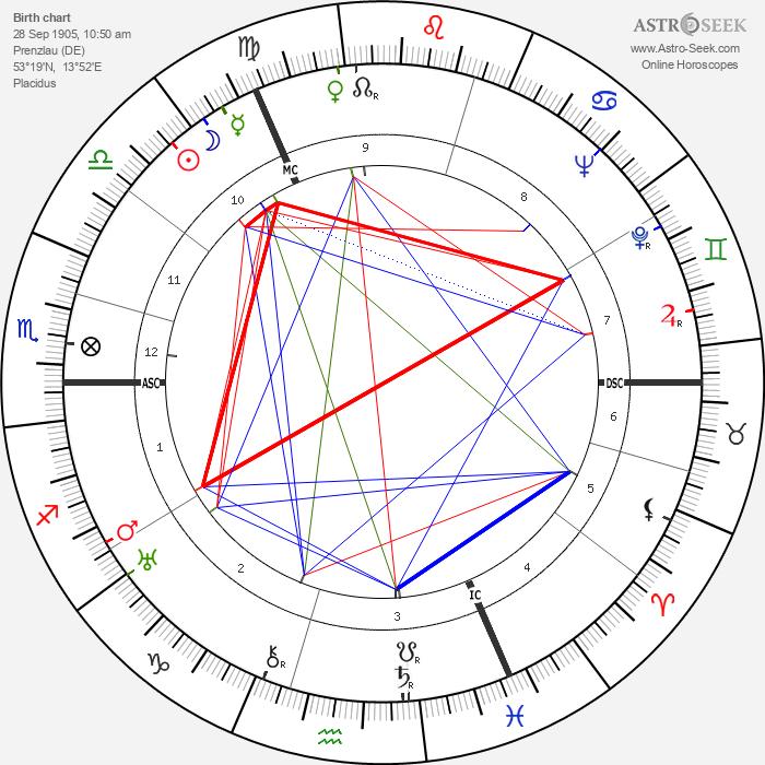 Max Schmeling - Astrology Natal Birth Chart