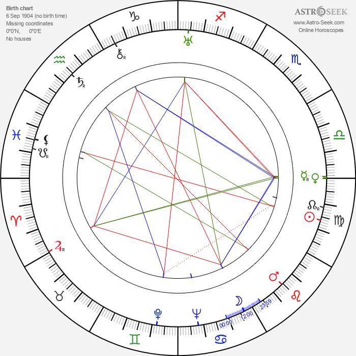 Max 'Slapsie Maxie' Rosenbloom - Astrology Natal Birth Chart