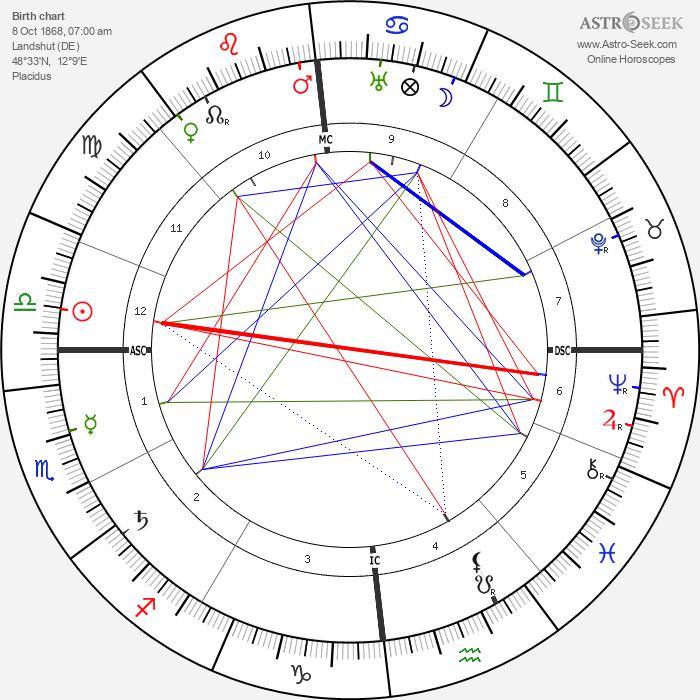 Max Slevogt - Astrology Natal Birth Chart