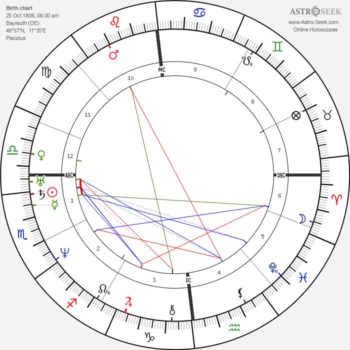 Max Stirner - Astrology Natal Birth Chart