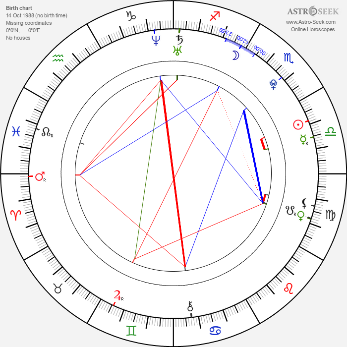 Max Thieriot - Astrology Natal Birth Chart