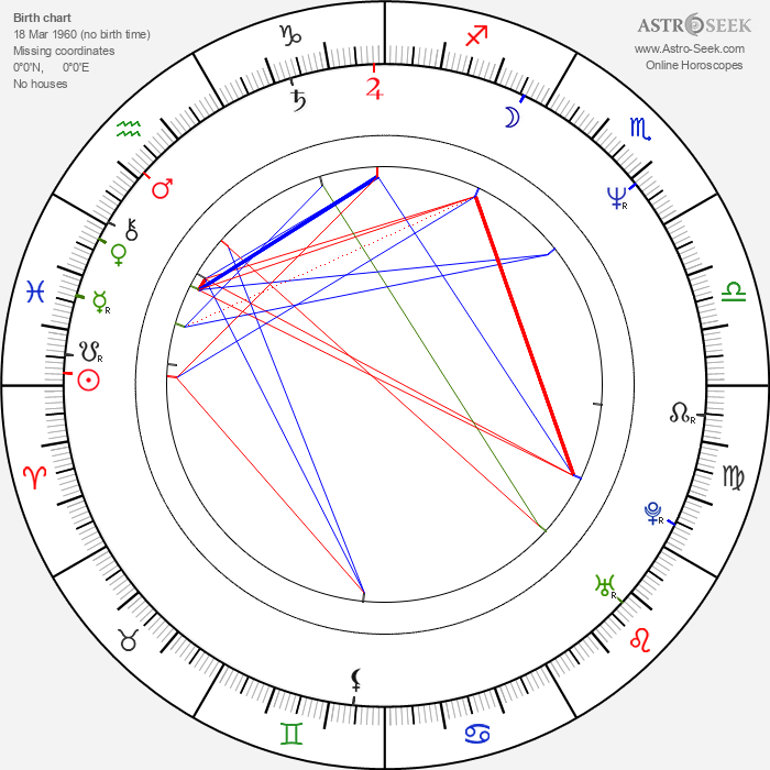 Max Tidof - Astrology Natal Birth Chart
