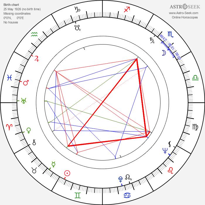 Max von der Grün - Astrology Natal Birth Chart