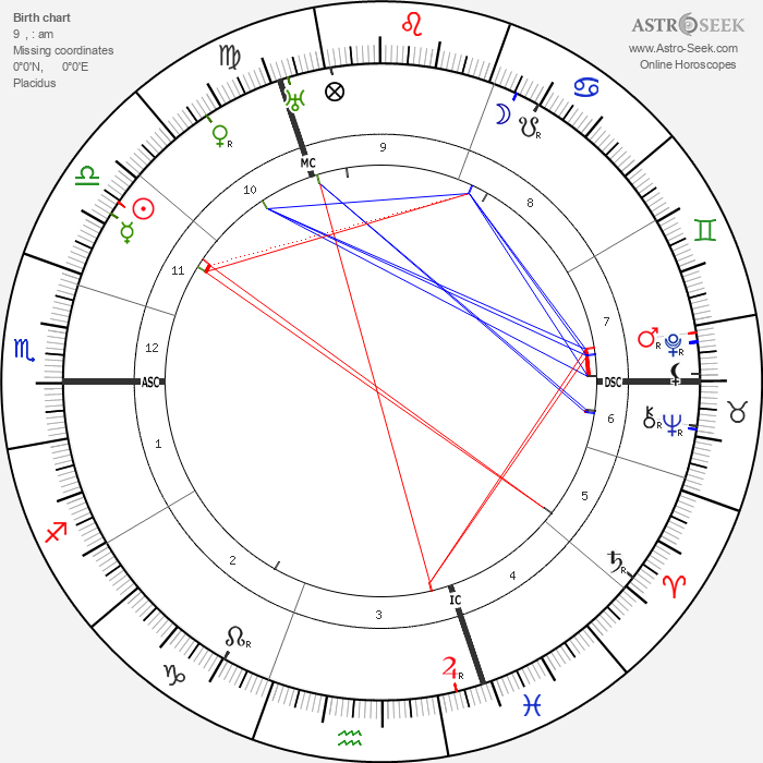 Max von Laue - Astrology Natal Birth Chart