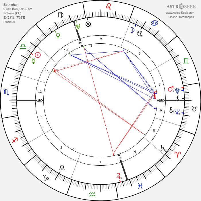 Max von Laue - Astrology Natal Birth Chart